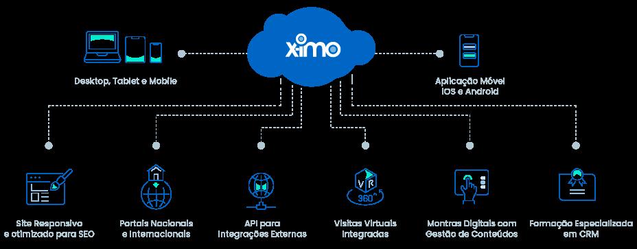 O X-IMO é o CRM 2